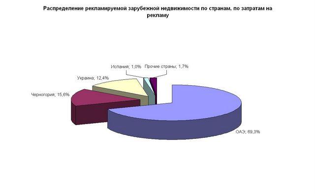 Российский outdoor приобрел зарубежную недвижимость